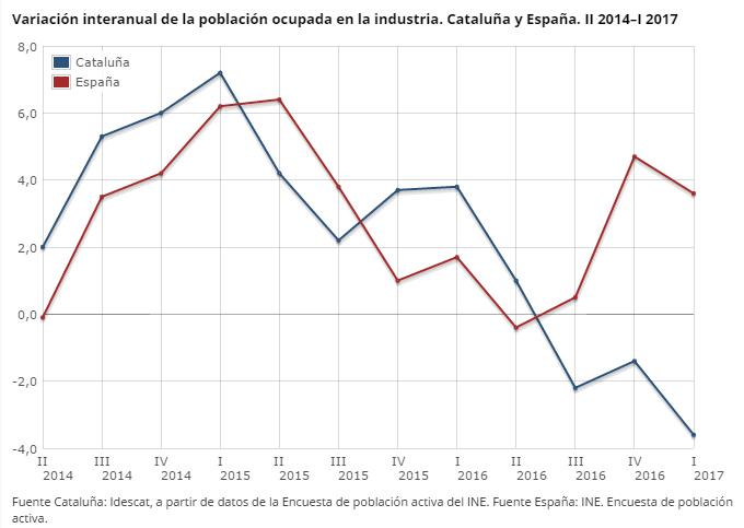 Variación población ocupada en la industria