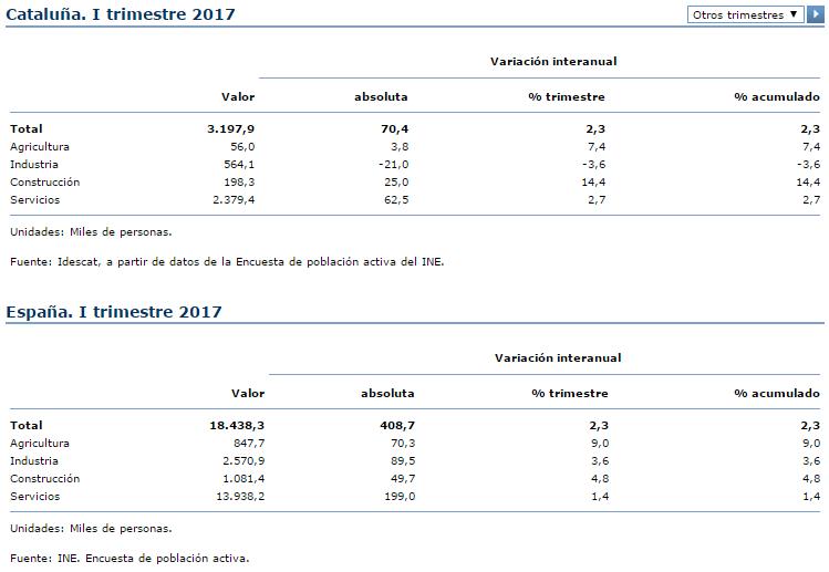 Población ocupada por sectores de actividad 2017