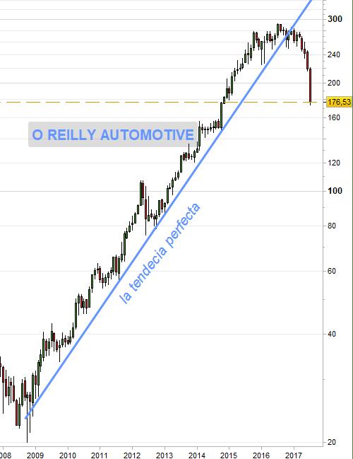Gráfico mensual escala logarítmica O'Reilly Automotive