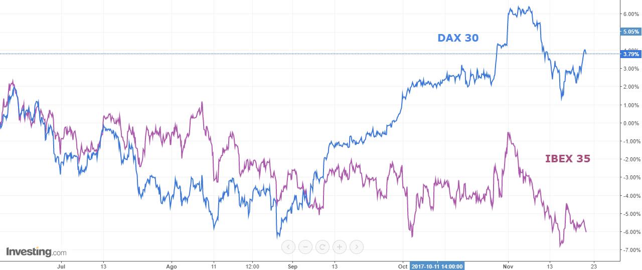 Dax 30 vs Ibex 35. Junio-Noviembre 2017