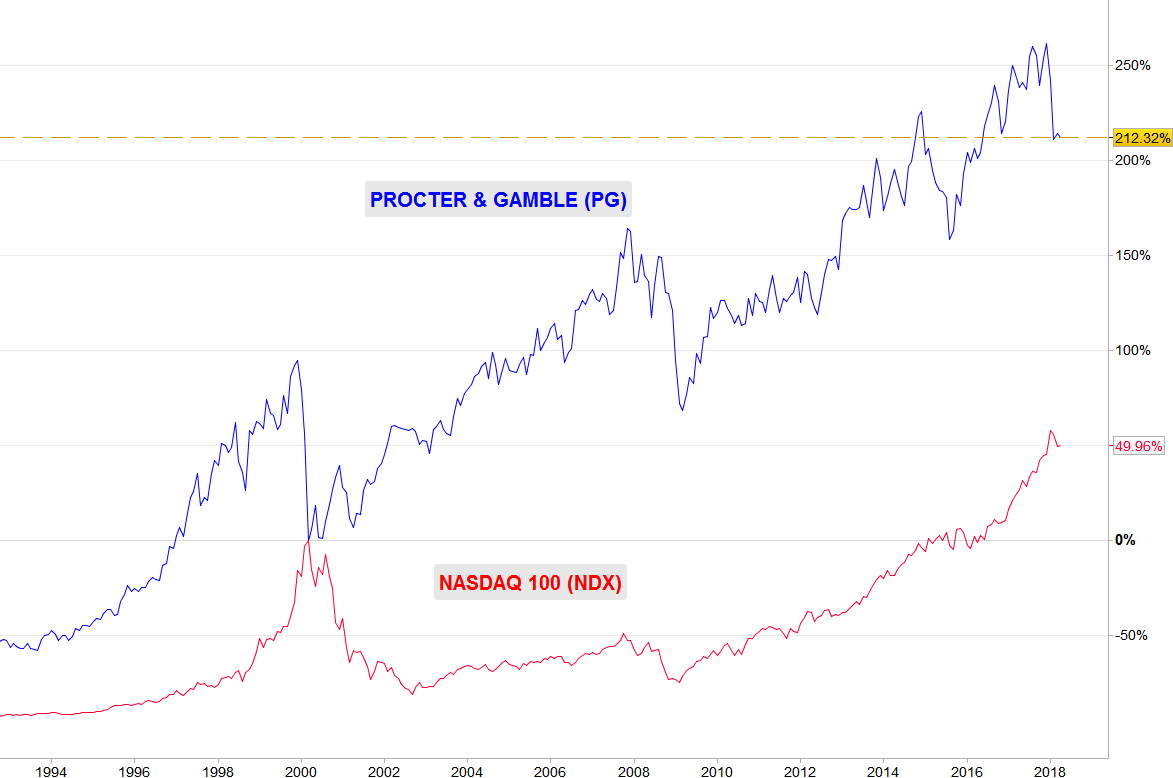 PG vs NASDAQ (año 2000)