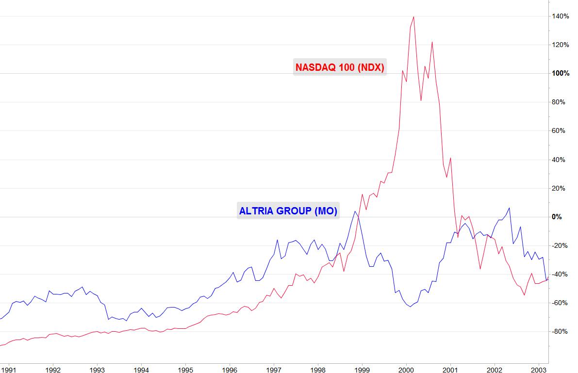 ALTRIA vs NASDAQ 100