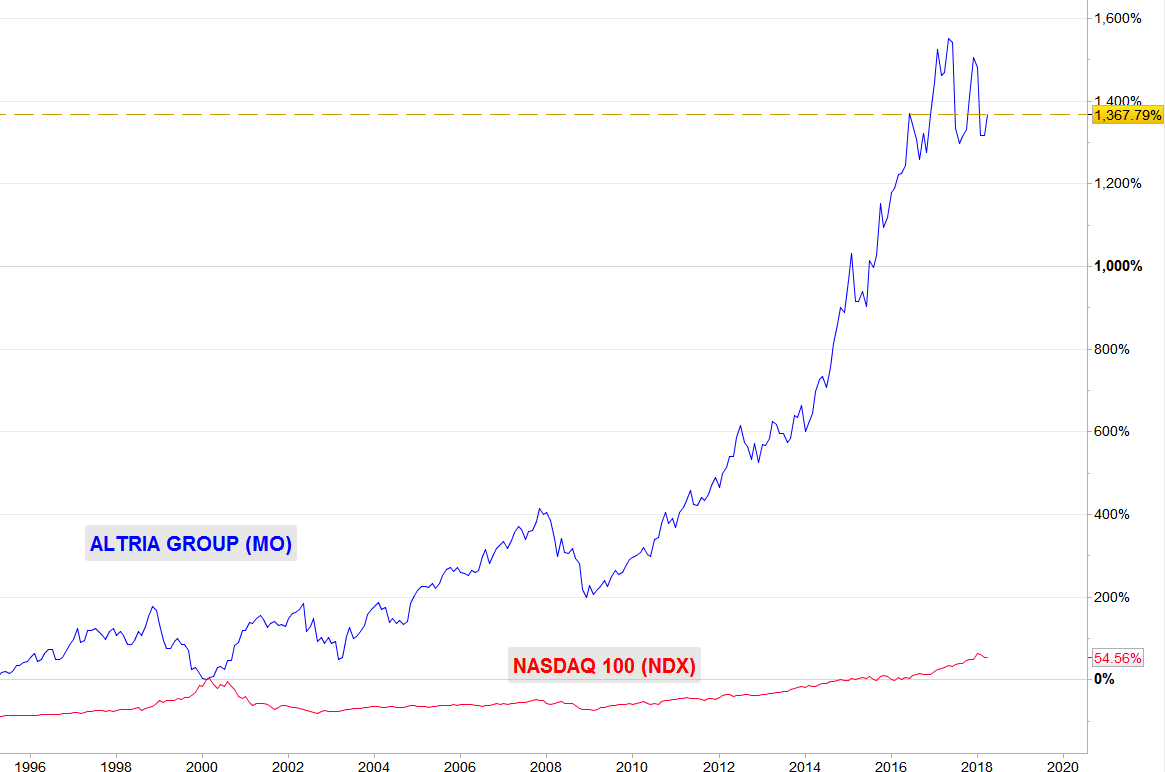 ALTRIA GROUP VS NASDAQ 100 (año 2000)