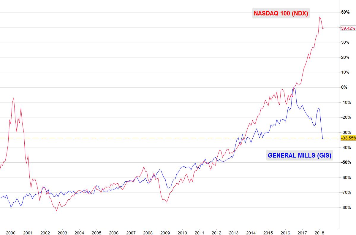 GIS vs NASDAQ 100 verano 2016