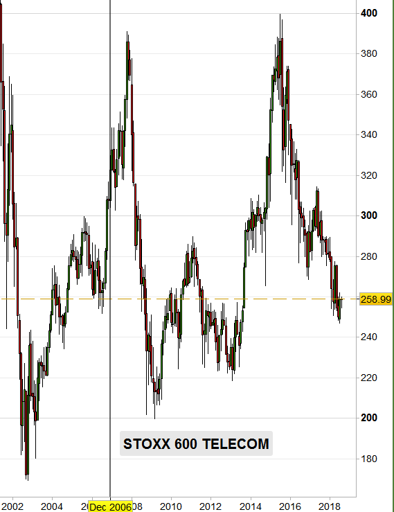 stoxx 600 telecom