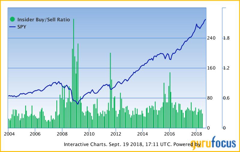 SPY vs Insider Buy/Sell ratio