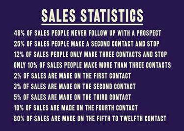 Sales Persistence Statistics