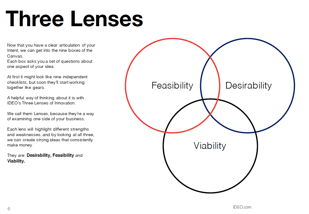 Three Lenses Of Innovation Diagram