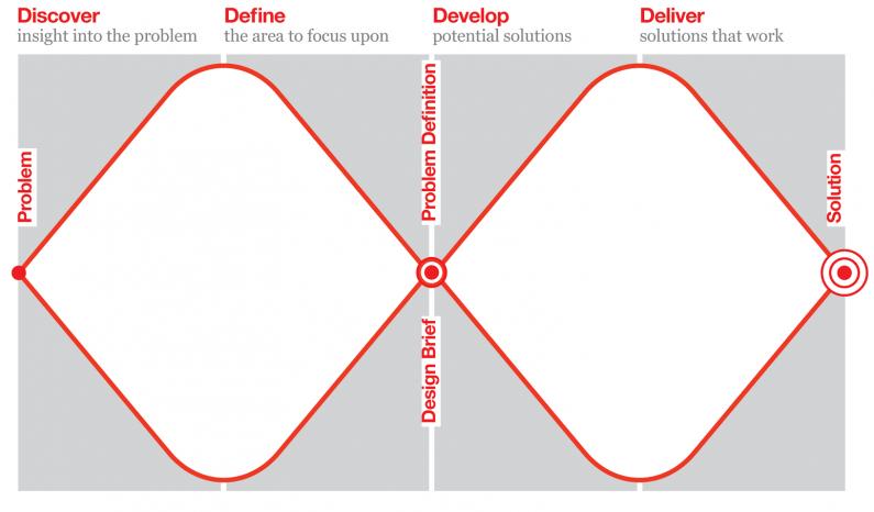 www.designcouncil.org.uk