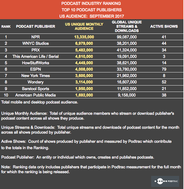 Sept17 publisher ranking for blog post.png