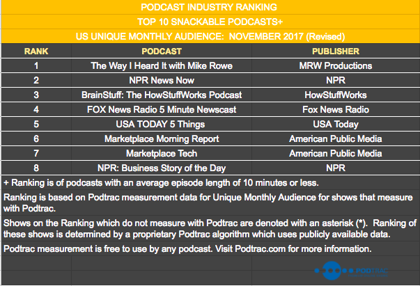 Nov17 Snackable Podcasts Revised.png