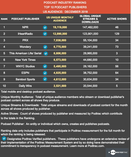 December 2018 Publisher Ranking.png