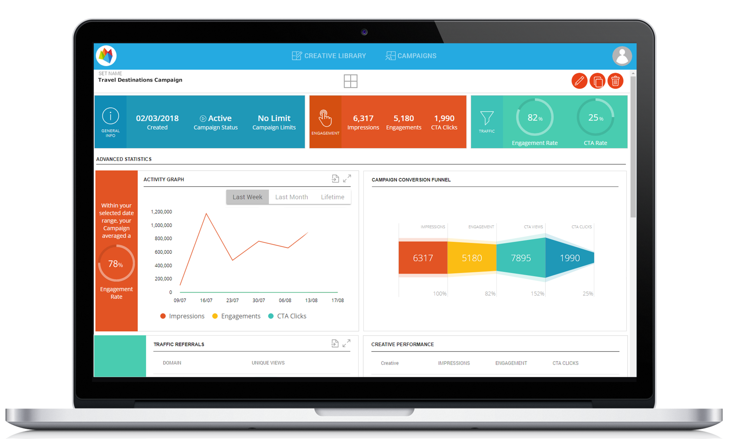Whichit for Advertisers includes an integrated dashboard for each live campaign that allows you to monitor and analyse your campaign's results
