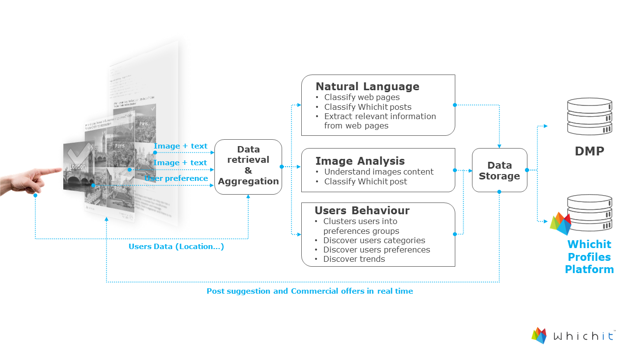 The Building Blocks of Whichit's Machine Learning.png