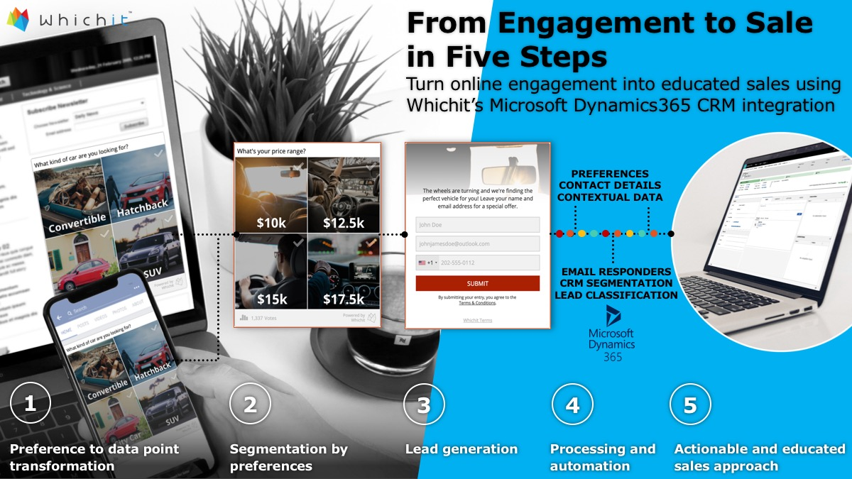 From Engagement to Sale in Five Steps Slide.jpg