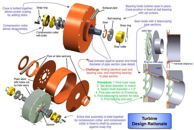Tesla Turbine Functional Requirements