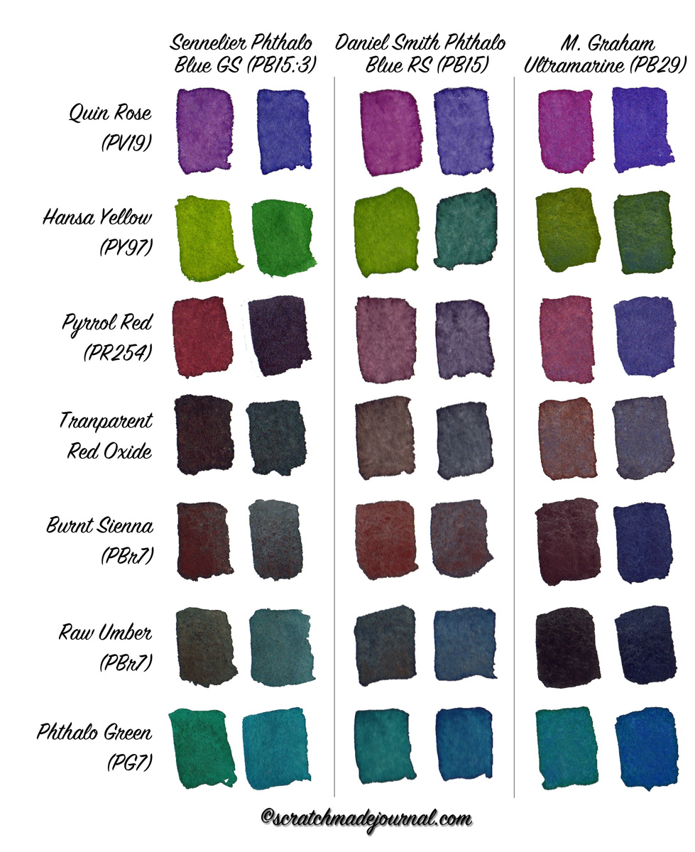 Common watercolor mixes of Phthalo blue & Ultramarine - ScratchmadeJournal.com