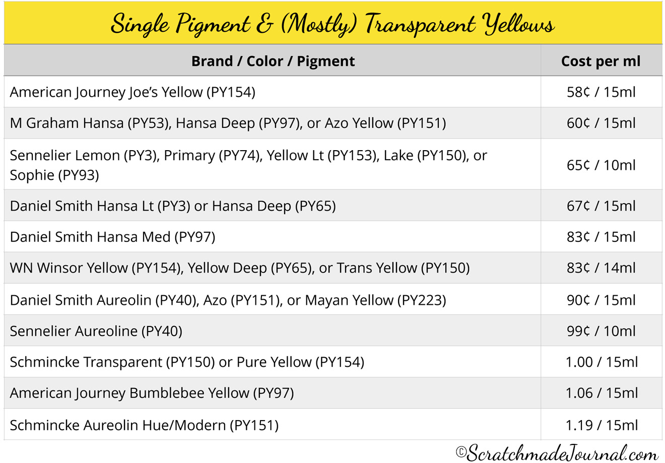 Yellow watercolor cost comparison chart - ScratchmadeJournal.com