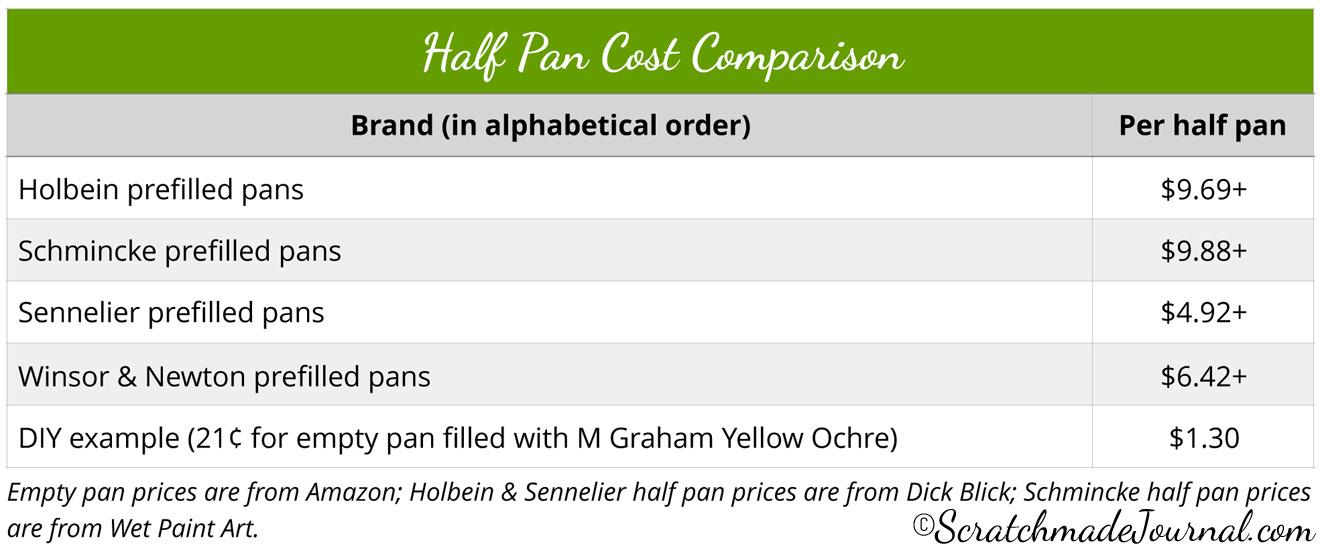 Half pan cost comparison chart - ScratchmadeJournal.com