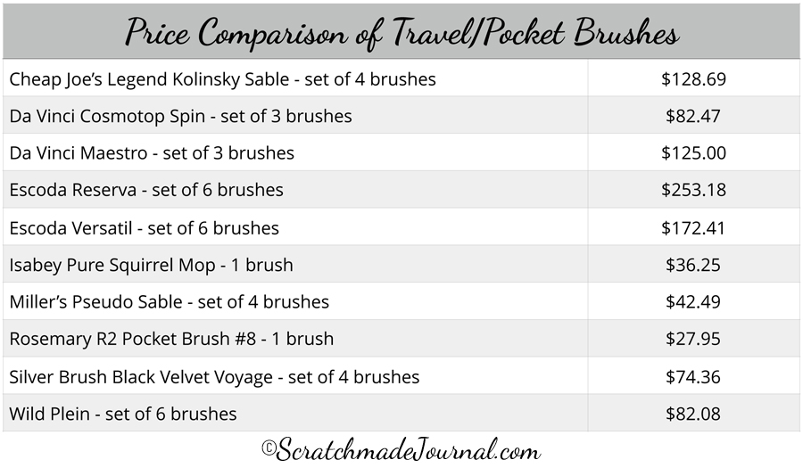 Watercolor travel brush price comparison - ScratchmadeJournal.com