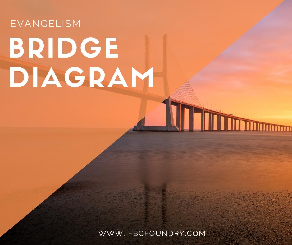 FBC Foundry bridge diagram evanelism tool.png