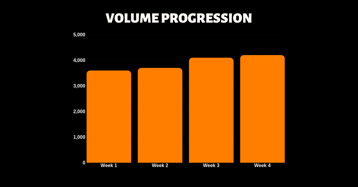 VOLUME PROGRESSION.png