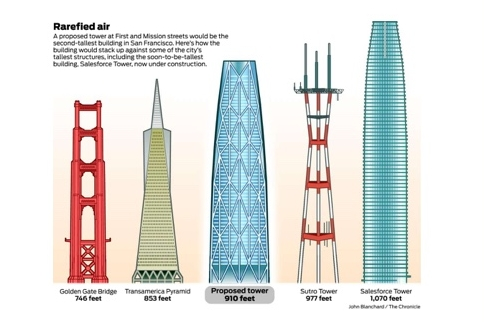 San Francisco High-Rise Scale Comparison | First + Mission Towers