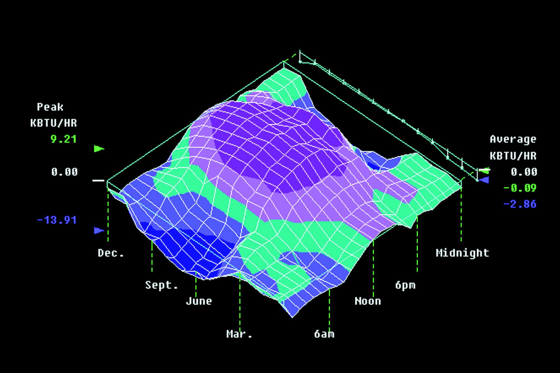 Climate Responsive Design Analysis   Shanghai 2000