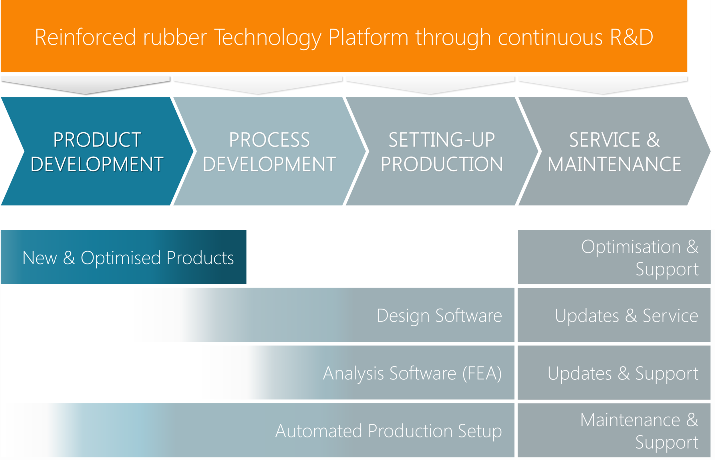 Rubber_Product_Development_overview.png