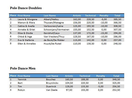 results2019-Dance-Double-Men.jpg