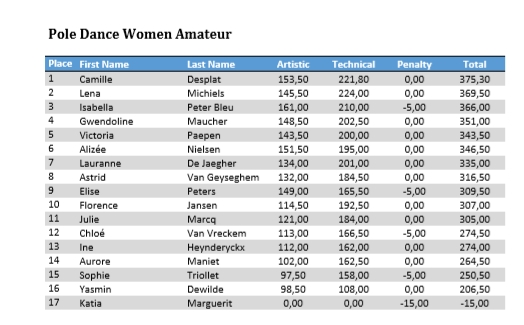 results2019-DanceAmateur.jpg