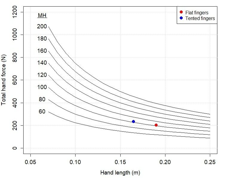 Figure 4. Total hand control force as a function of hand length l and MH for a 3 degree tilt of the handstand. The red dot shows where I fall on this plot where MH = 103.1 (body mass M = 63.4 kg, height H = 1.63 m) and hand length l = 0.19 m. The blue dot shows where I fall with a tented hand length of 0.165 m.