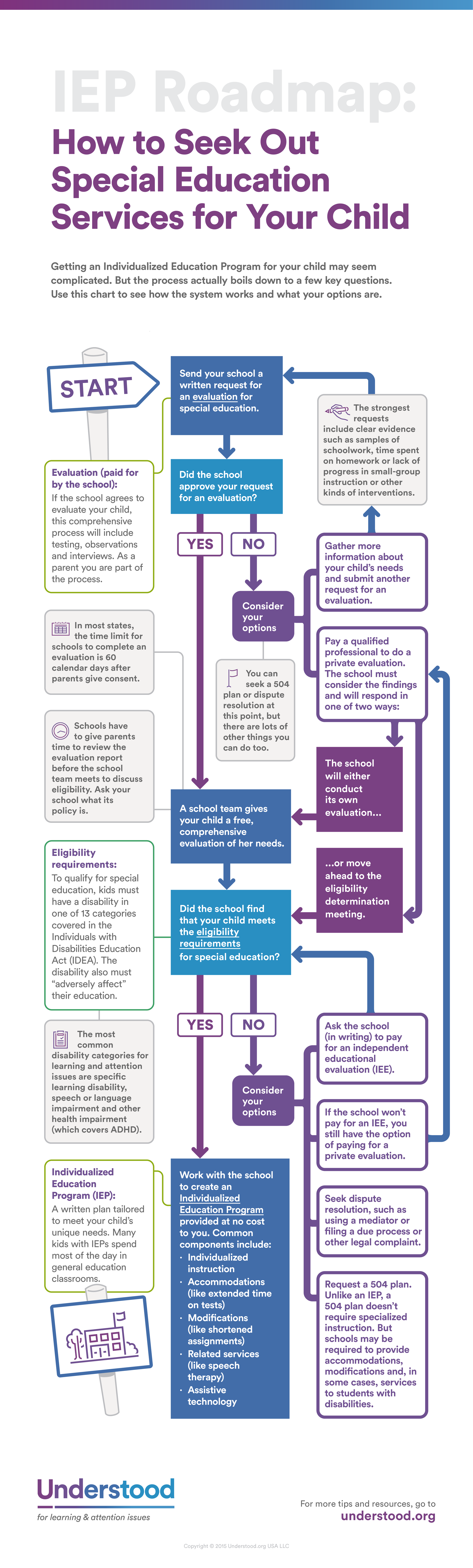 Learning Disability testing Charlotte |Process