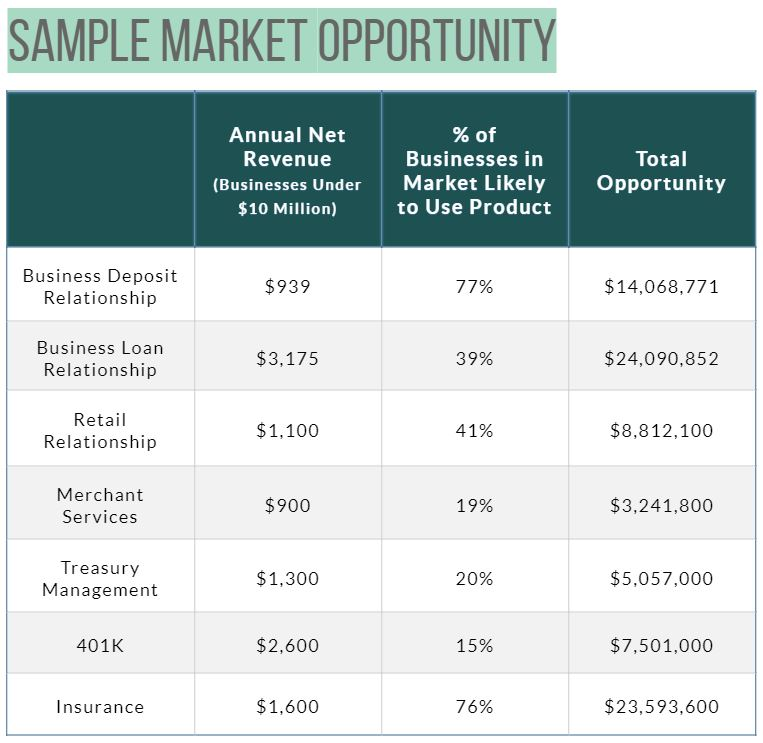 Sources: Galapagos data and industry research. Example represents specifics for one sample market in the Northeast U.S.