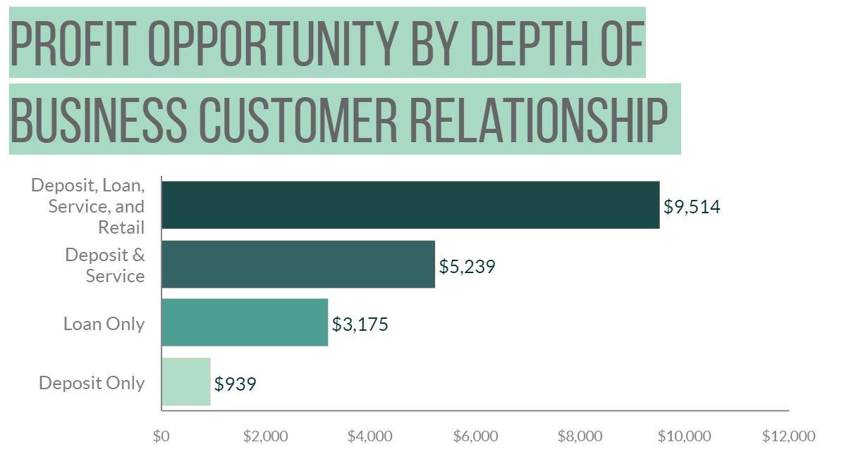 Source: Profitability report model applied to a $900 million bank in Northeast region.