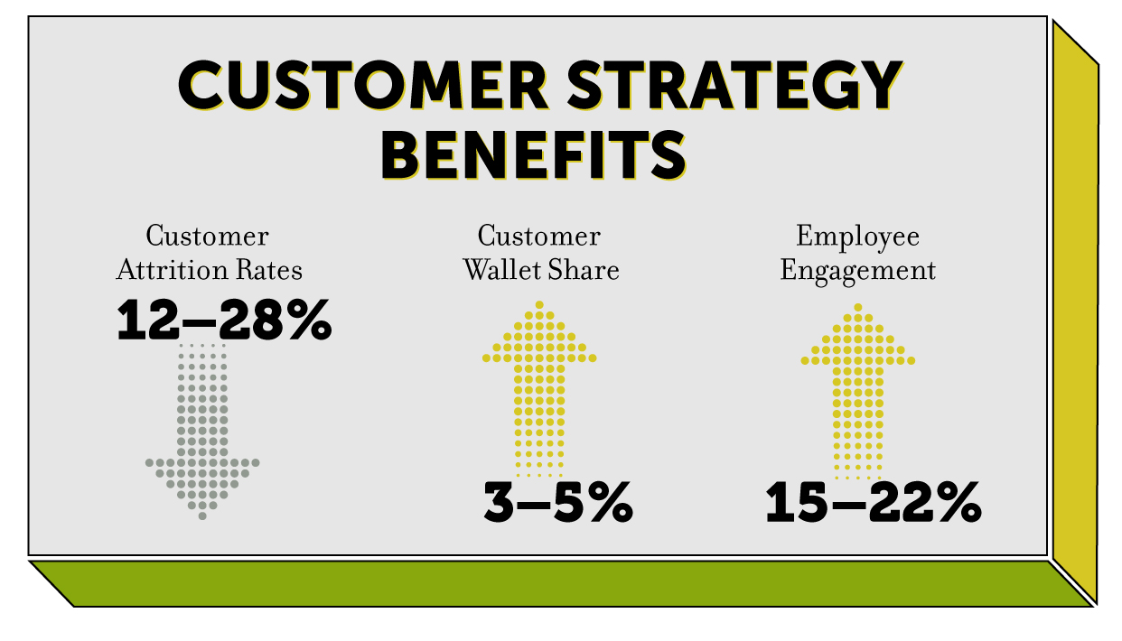 GAL-Blog-Customer-Strategy-Part2-A.jpg