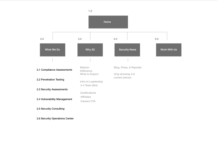 s3-sitemap.png