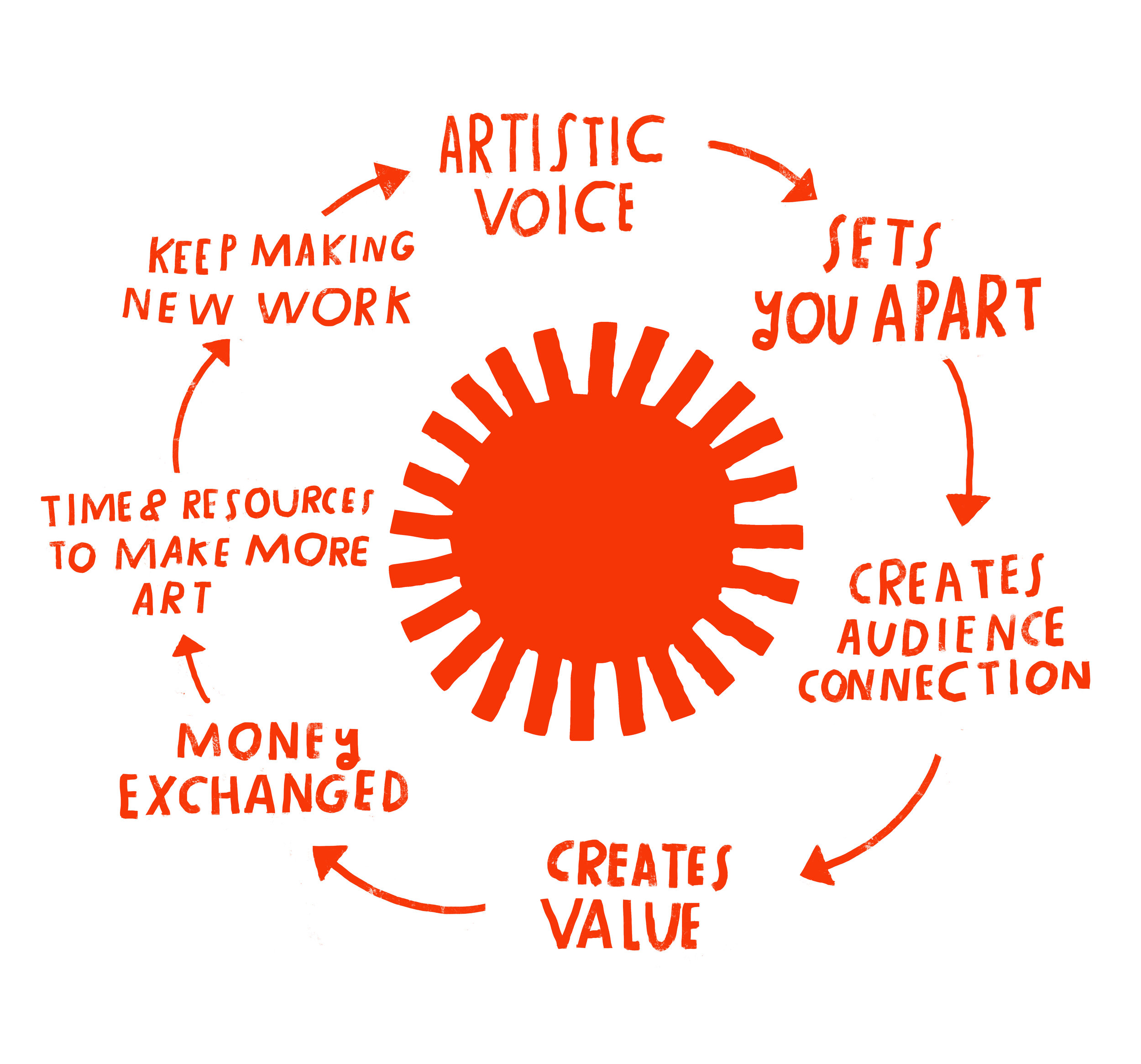Find Your Artistic Voice_Lisa Congdon_Essential Element for Professional Sustainability.jpg
