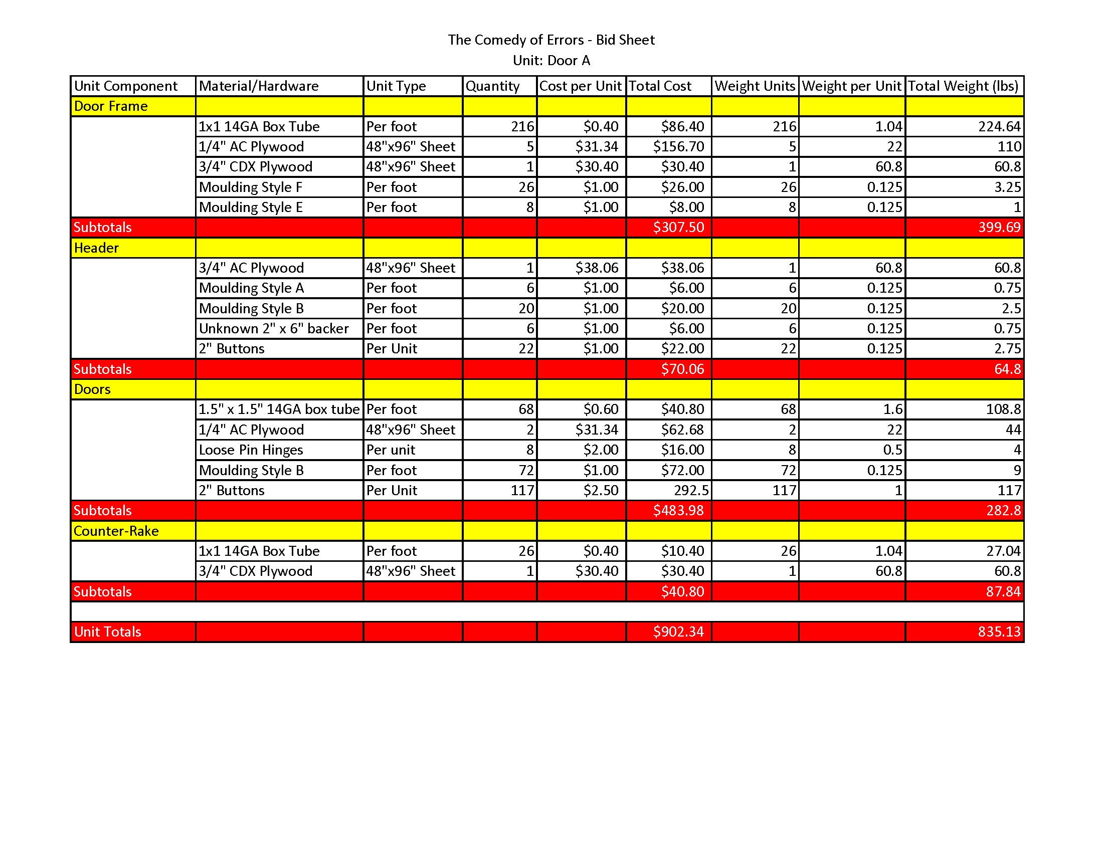 COE unit breakdown and budget sheet.png