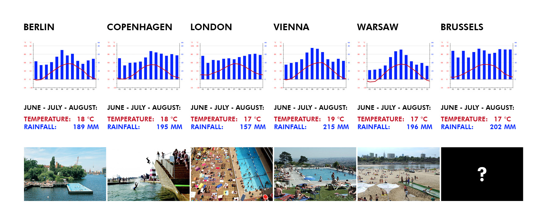 Comparison of climate profiles of Brussels and other European cities. The summer months are hardly different. Be aware, it's the average temperature of day and night, and the total rainfall from June until August.