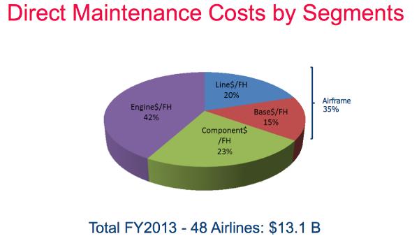maintenance cost