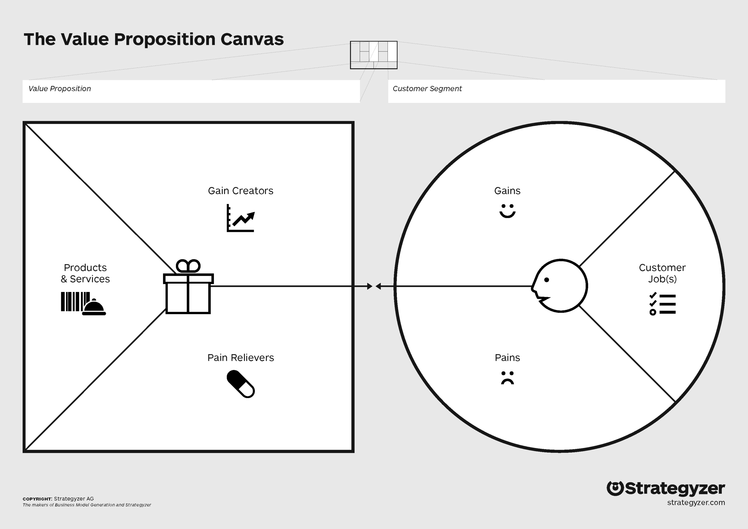 Value Proposition Canvas Brucey
