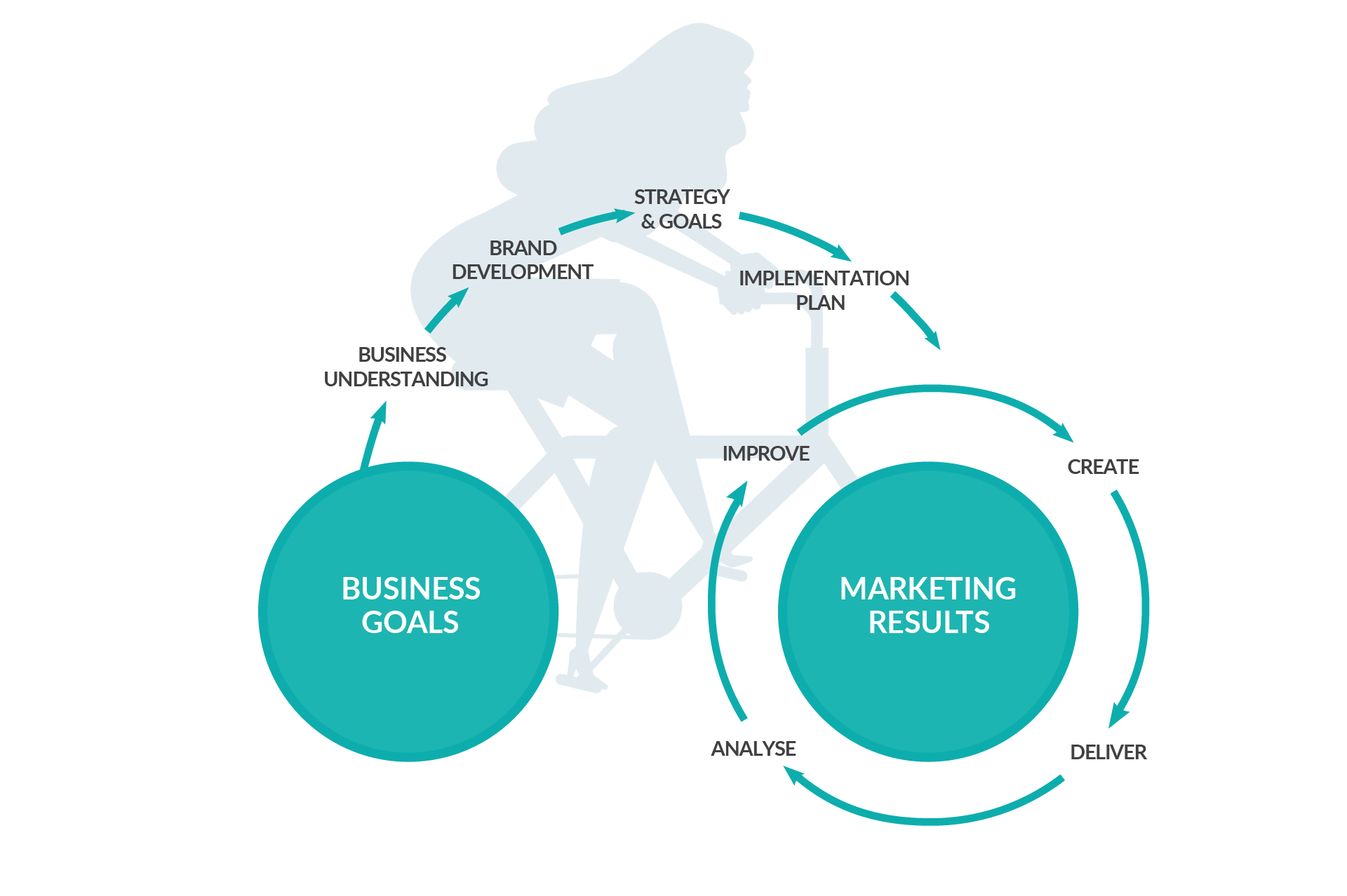 Brucey-Velo-Marketing-Model-Overview.png