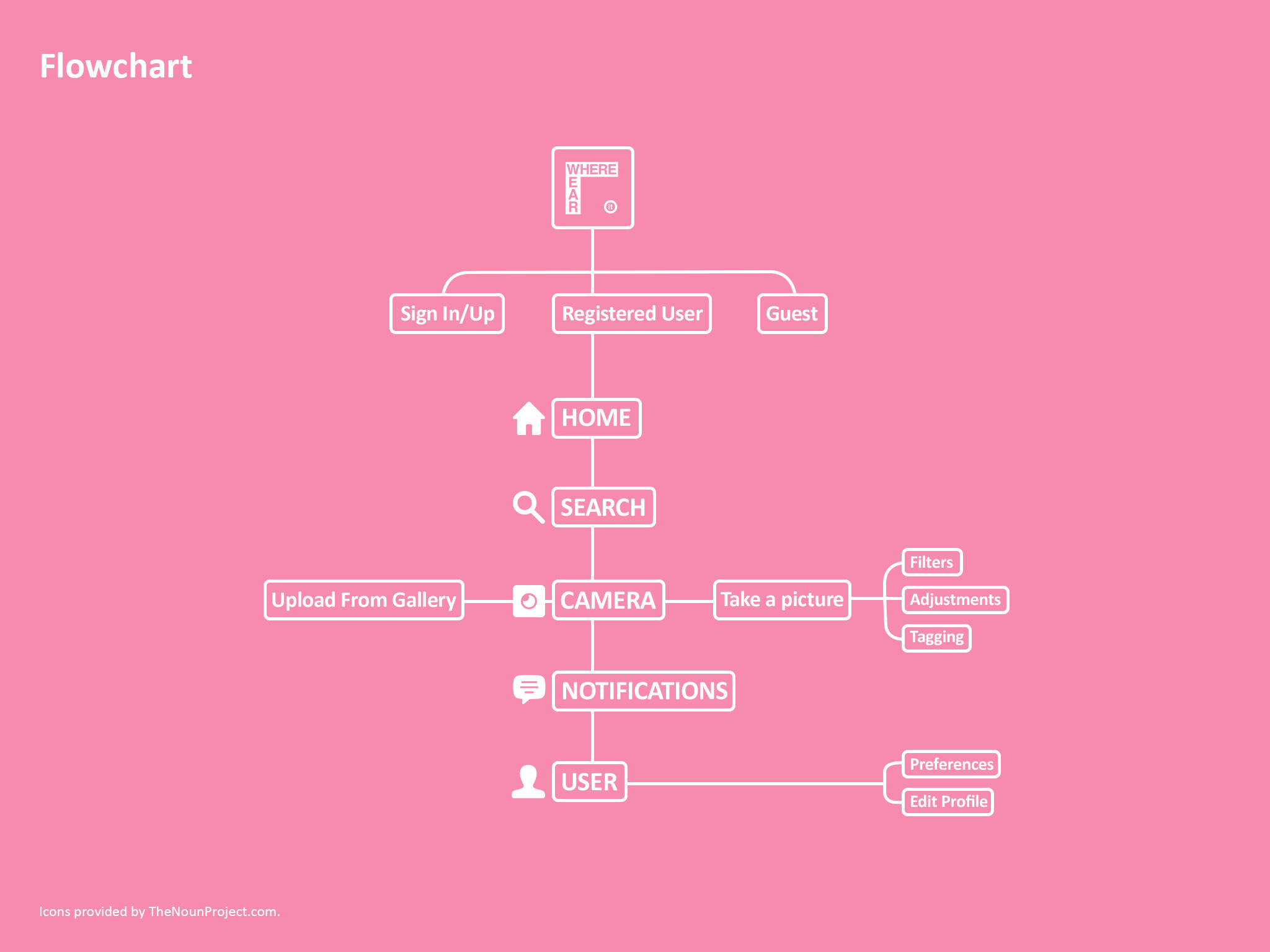 Wear_It-_0010_Flowchart.jpg