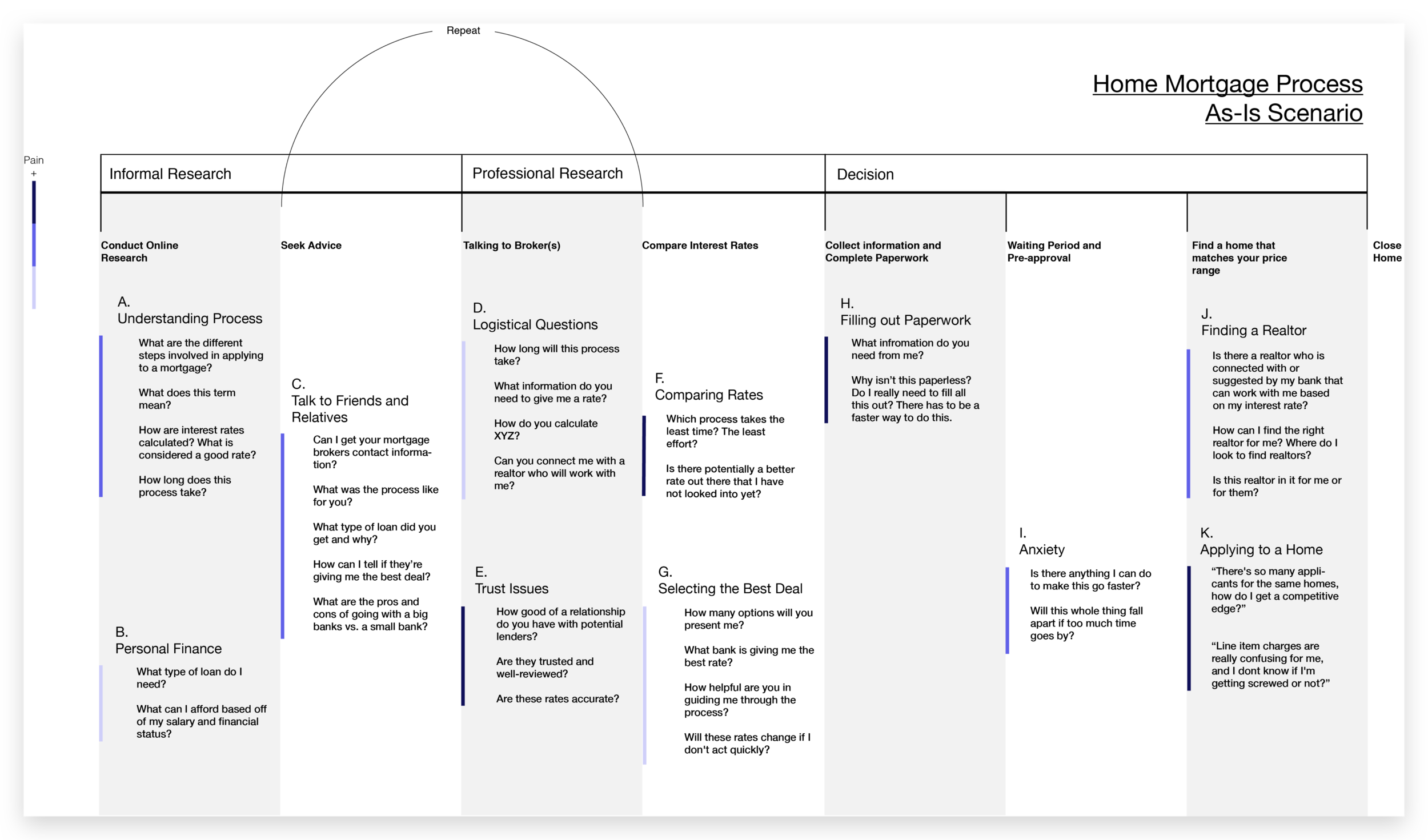 """General journey map that outlines mortgage research process across 3 types of users. Indicates levels of """"pain"""" (i.e. frustration), too."""