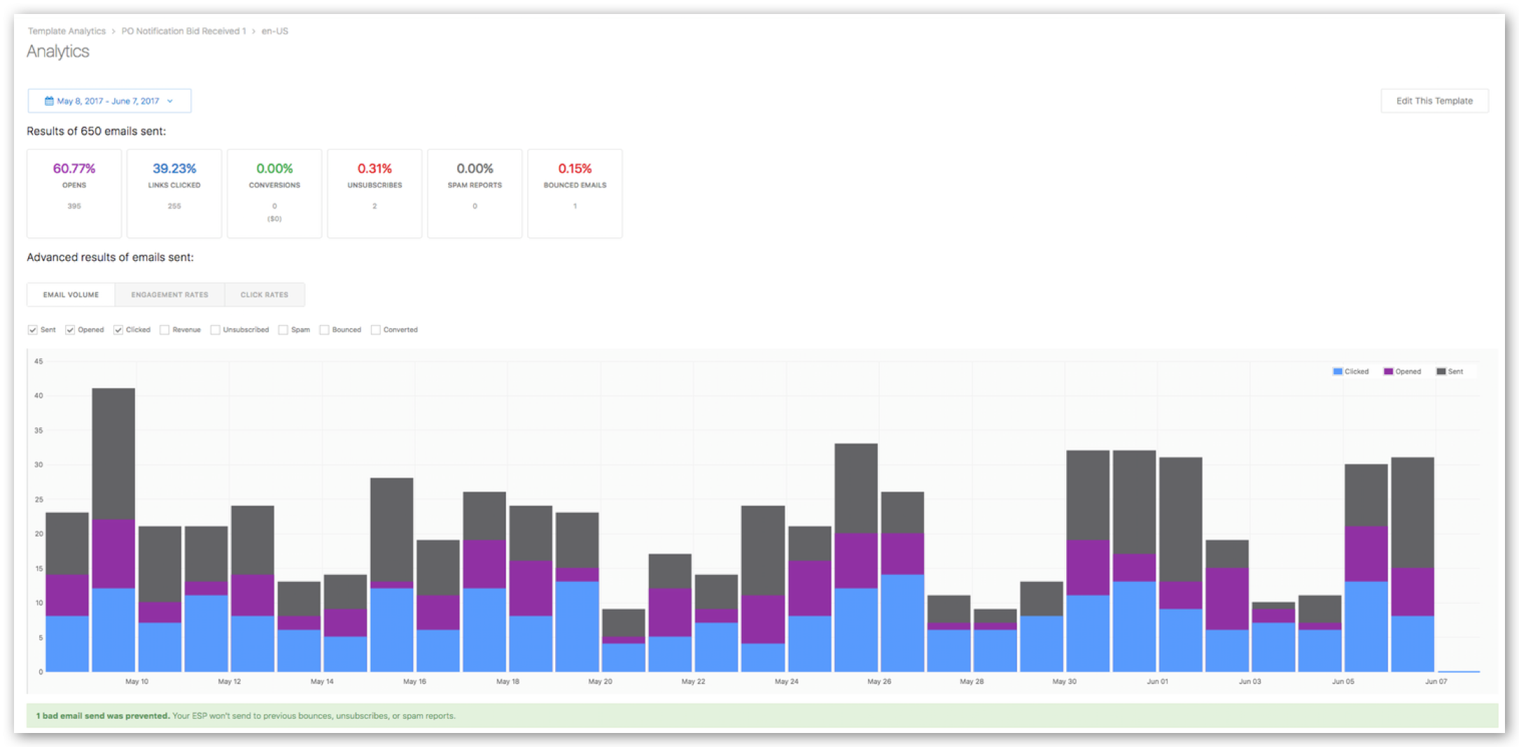 Screenshot from data-analytics tool, manifesting number of clicks into the email where users saw the modal.