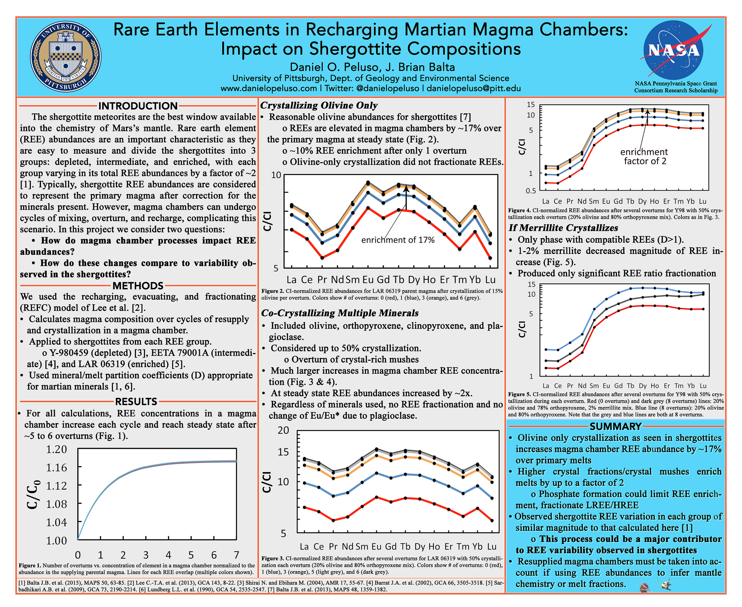 Research poster I created and presented at the 47th Lunar and Planetary Science Conference in The Woodlands, TX in March 2016. It presents planetary science research I conducted while at the University of Pittsburgh with Dr. J. Brian Balta.