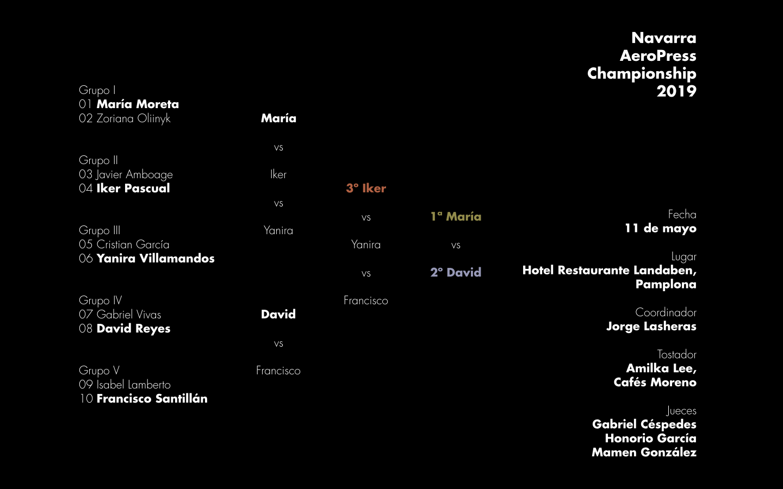 Resultados de la segunda edición del Navarra AeroPress Championship celebrada en Pamplona el sábado 11 de mayo de 2019.
