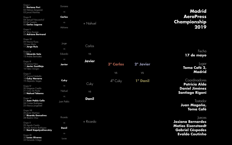 Resultados de la tercera edición del Madrid AeroPress Championship celebrada en Madrid el viernes 17 de mayo de 2019.
