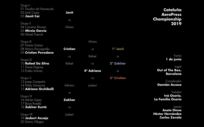 Resultados de la tercera edición del Cataluña AeroPress Championship celebrada en Barcelona el sábado 1 de junio de 2019.